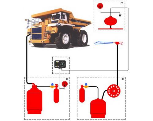 Системы комбинированного пожаротушения с дистанционным включением СКП-М